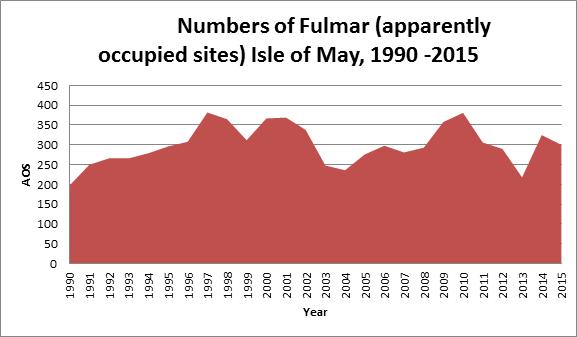 Fulmar stats